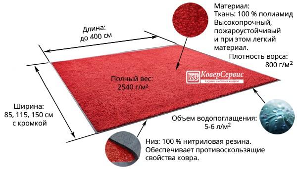 Характеристики грязезащитного ворсового ковра